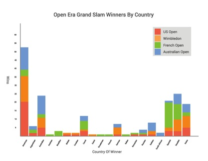 Open Era Grand Slam winners by country